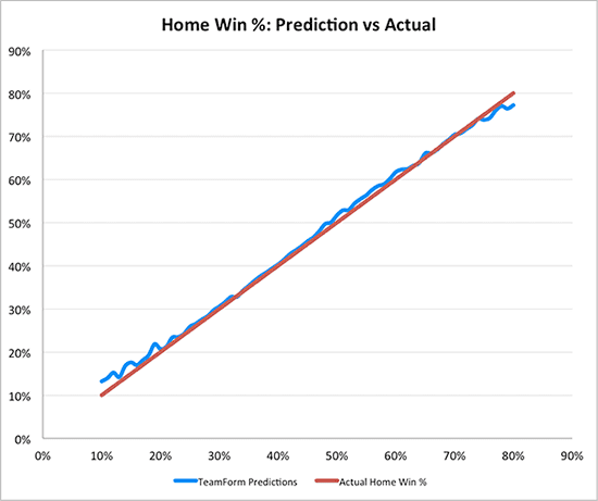 Predictions - TeamForm Football Ratings - TeamForm com